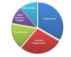 Excel Formeln,Tipps,Tricks
